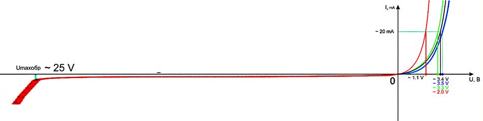 Характеристики светодиодов напряжение и ток