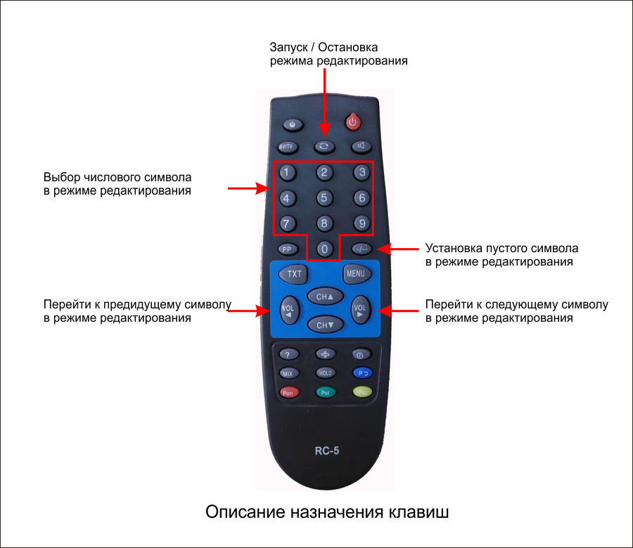 Функции клавиш пульта дистанционного управления